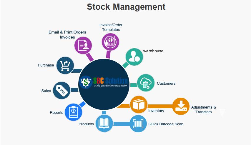 what is inventory control and stock management